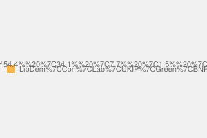 2010 General Election result in Twickenham